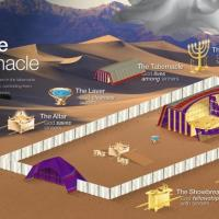 Jesus and The Tabernacle