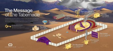 Tabernacle_Infographic
