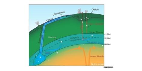 Water deep in Earth's crust